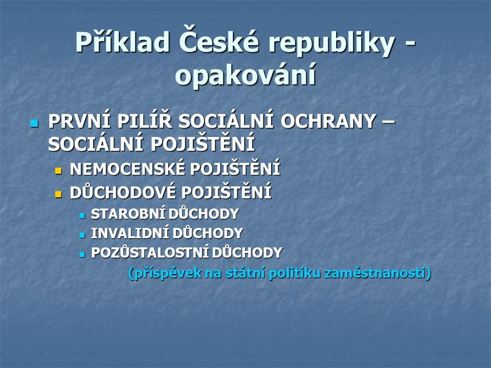 Příklad České republiky - opakování