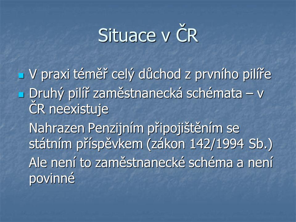 Situace v ČR V praxi téměř celý důchod z prvního pilíře