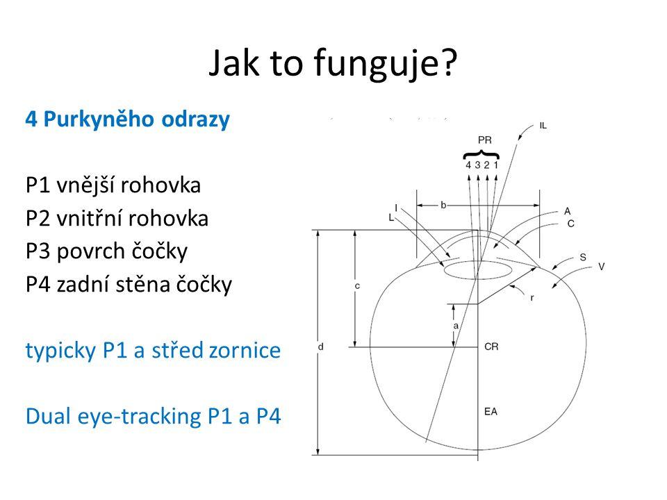 Jak to funguje 4 Purkyněho odrazy P1 vnější rohovka
