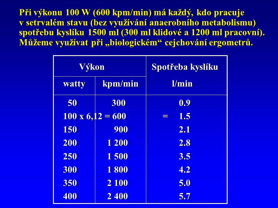 """Při výkonu 100 W (600 kpm/min) má každý, kdo pracuje v setrvalém stavu (bez využívání anaerobního metabolismu) spotřebu kyslíku 1500 ml (300 ml klidové a 1200 ml pracovní). Můžeme využívat při """"biologickém cejchování ergometrů."""