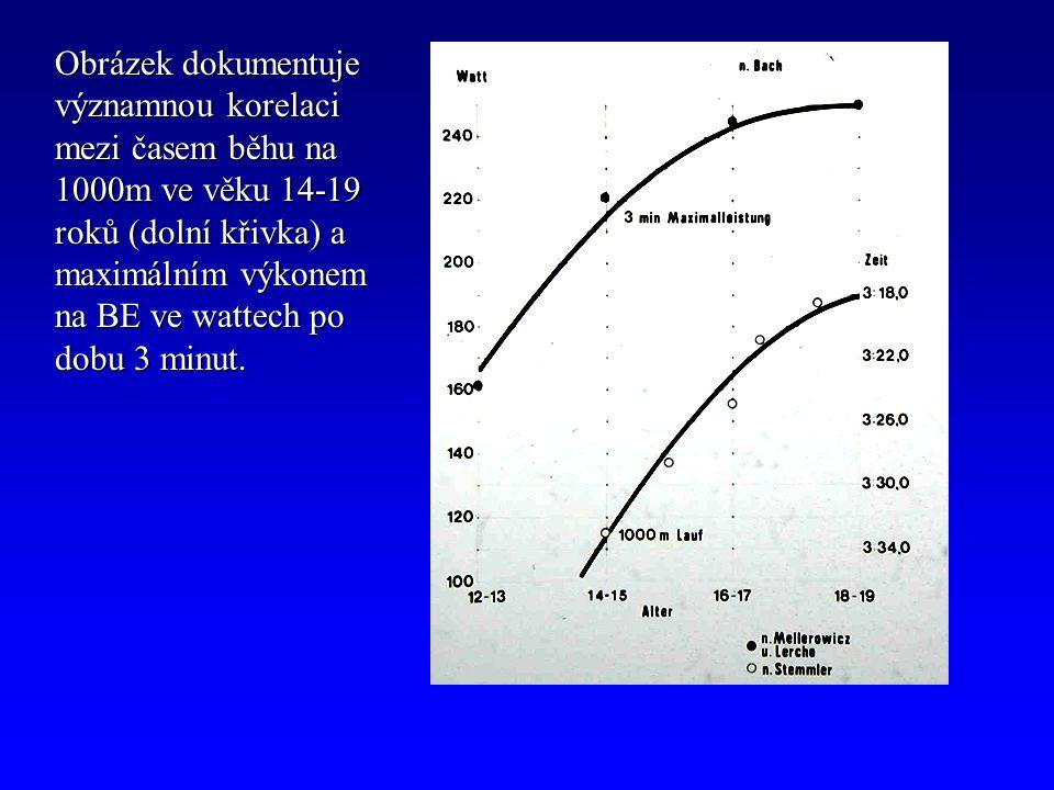 Obrázek dokumentuje významnou korelaci mezi časem běhu na 1000m ve věku 14-19 roků (dolní křivka) a maximálním výkonem na BE ve wattech po dobu 3 minut.