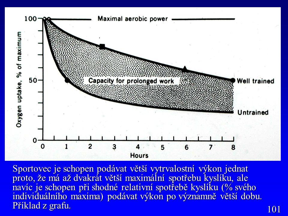 Sportovec je schopen podávat větší vytrvalostní výkon jednat proto, že má až dvakrát větší maximální spotřebu kyslíku, ale navíc je schopen při shodné relativní spotřebě kyslíku (% svého individuálního maxima) podávat výkon po významně větší dobu. Příklad z grafu.