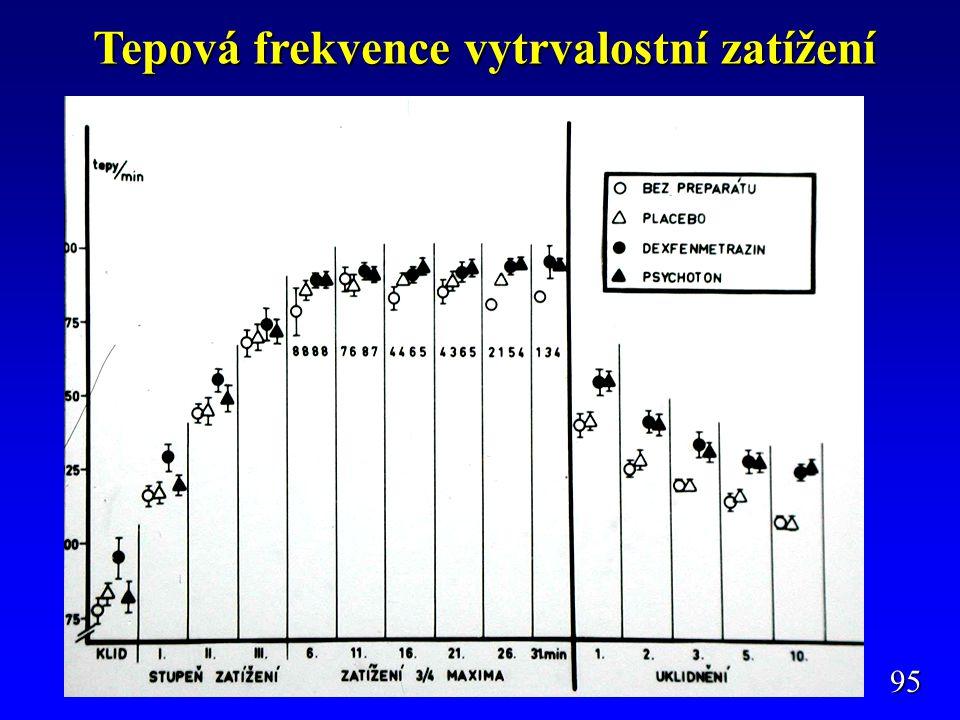 Tepová frekvence vytrvalostní zatížení