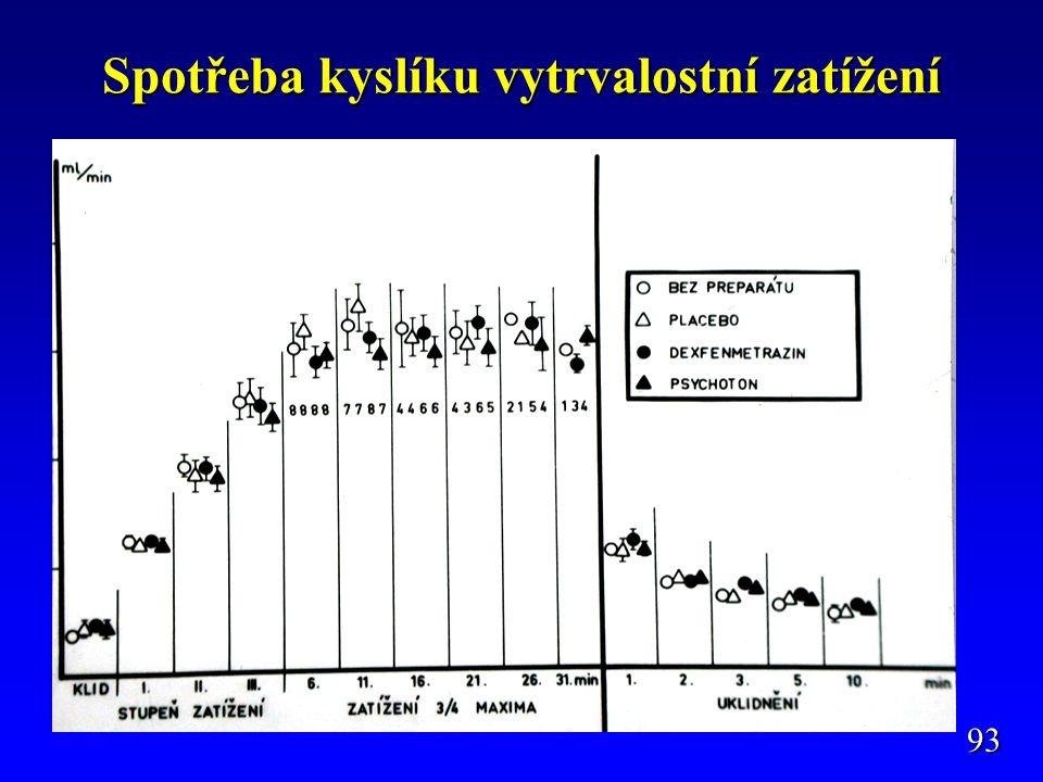 Spotřeba kyslíku vytrvalostní zatížení