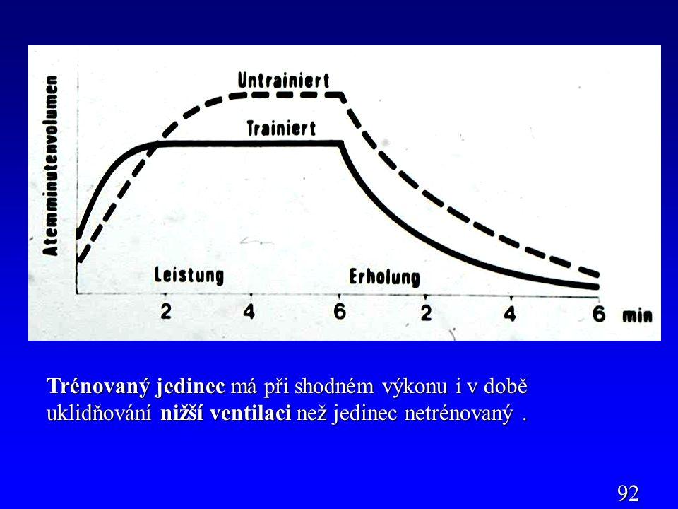 Trénovaný jedinec má při shodném výkonu i v době uklidňování nižší ventilaci než jedinec netrénovaný .