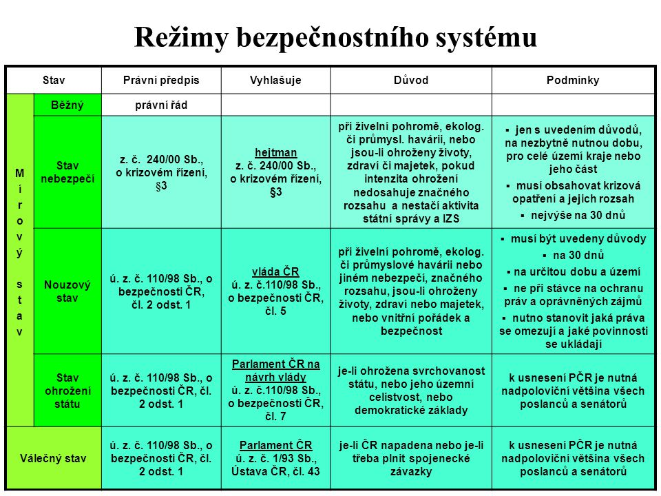 Režimy bezpečnostního systému