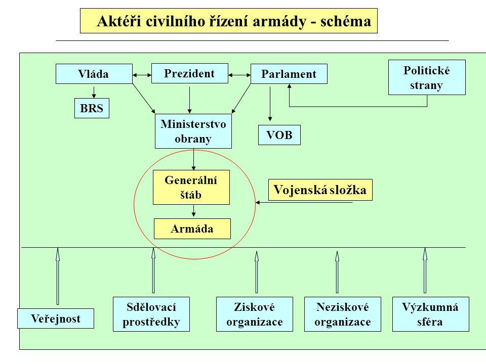Aktéři civilního řízení armády - schéma