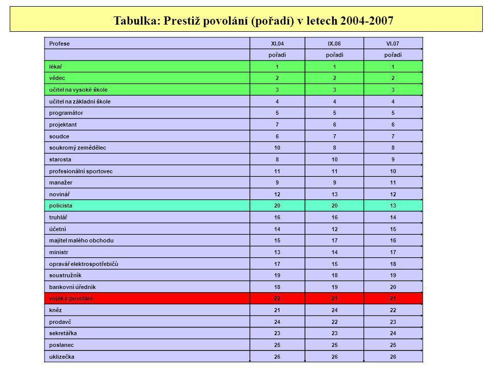 Tabulka: Prestiž povolání (pořadí) v letech 2004-2007