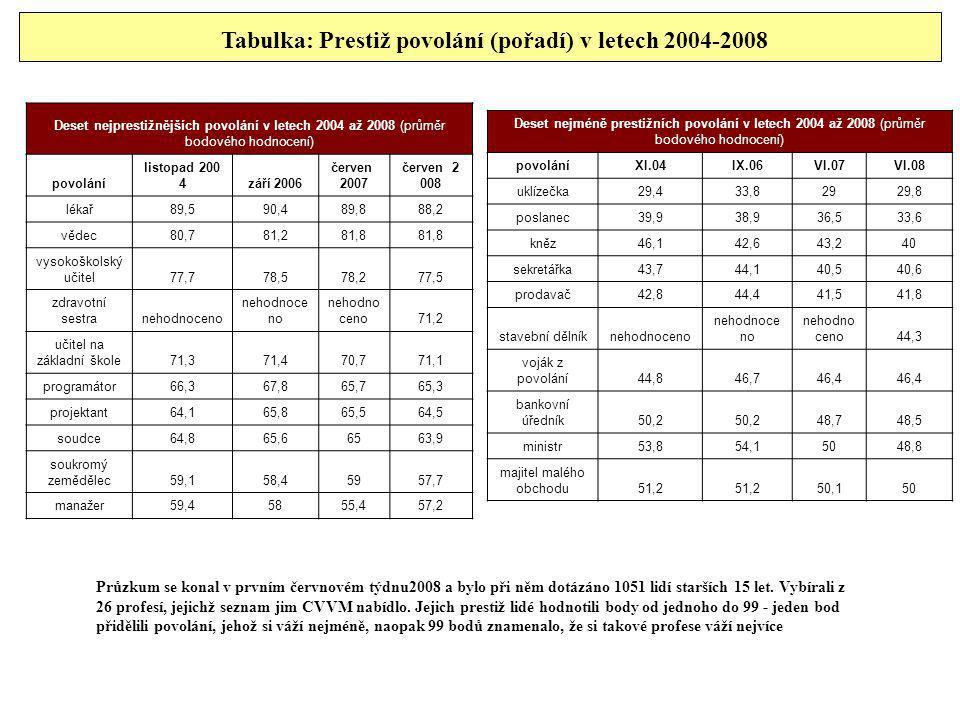 Tabulka: Prestiž povolání (pořadí) v letech 2004-2008