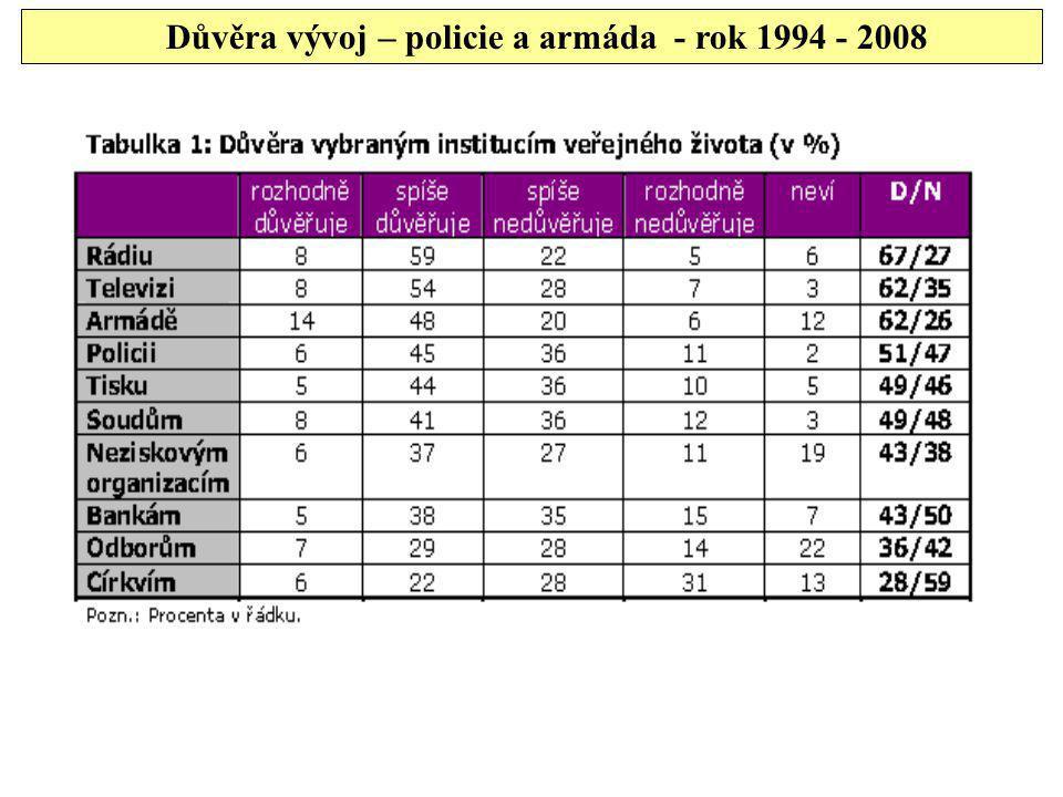 Důvěra vývoj – policie a armáda - rok 1994 - 2008