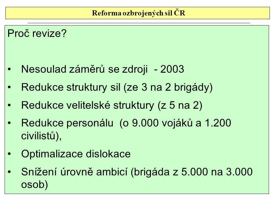 Reforma ozbrojených sil ČR
