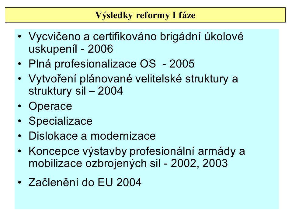 Výsledky reformy I fáze