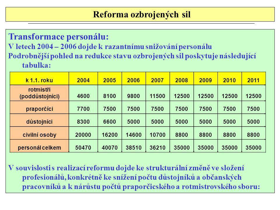 Reforma ozbrojených sil rotmistři (poddůstojníci)