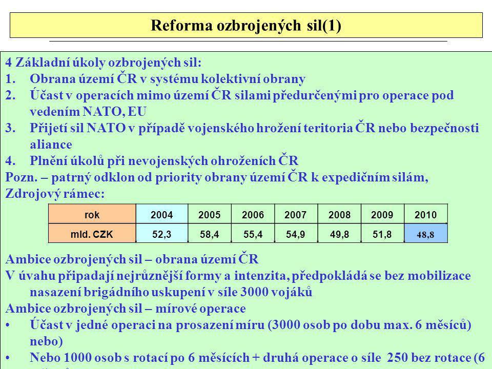 Reforma ozbrojených sil(1)