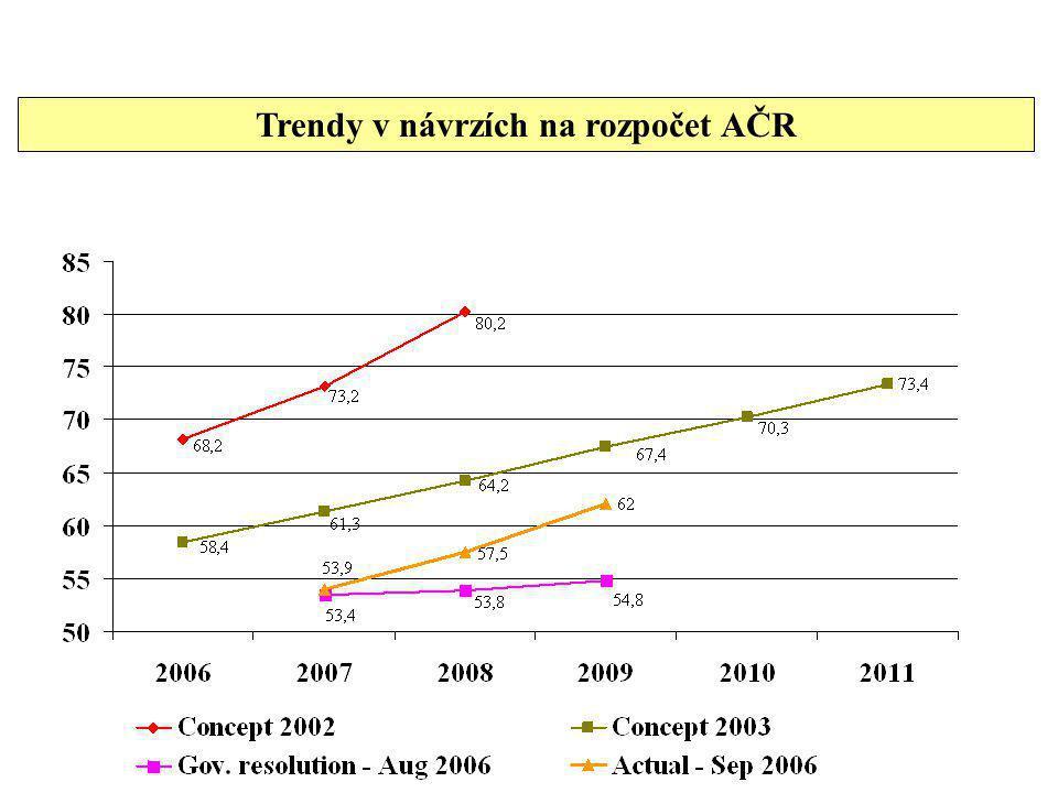 Trendy v návrzích na rozpočet AČR