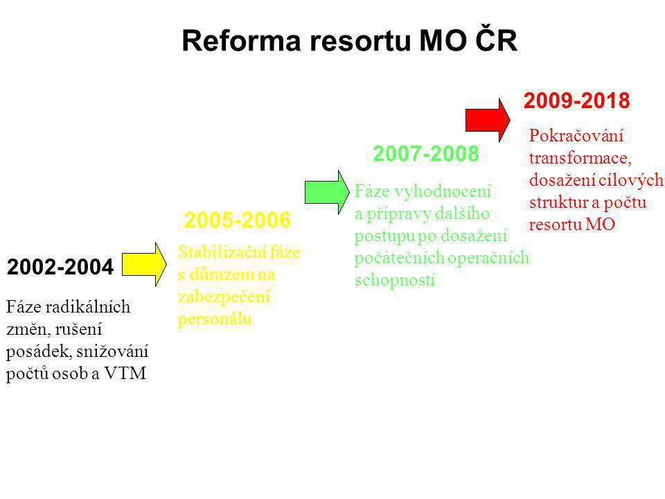 Reforma resortu MO ČR 2009-2018 2007-2008 2005-2006 2002-2004