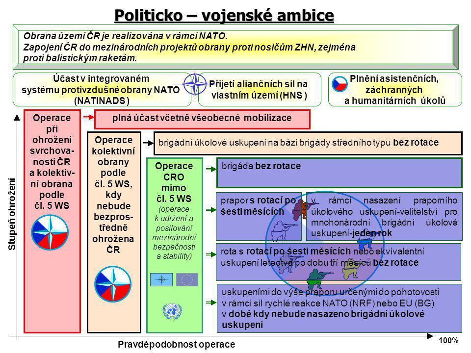Politicko – vojenské ambice