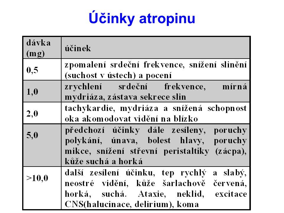 Účinky atropinu