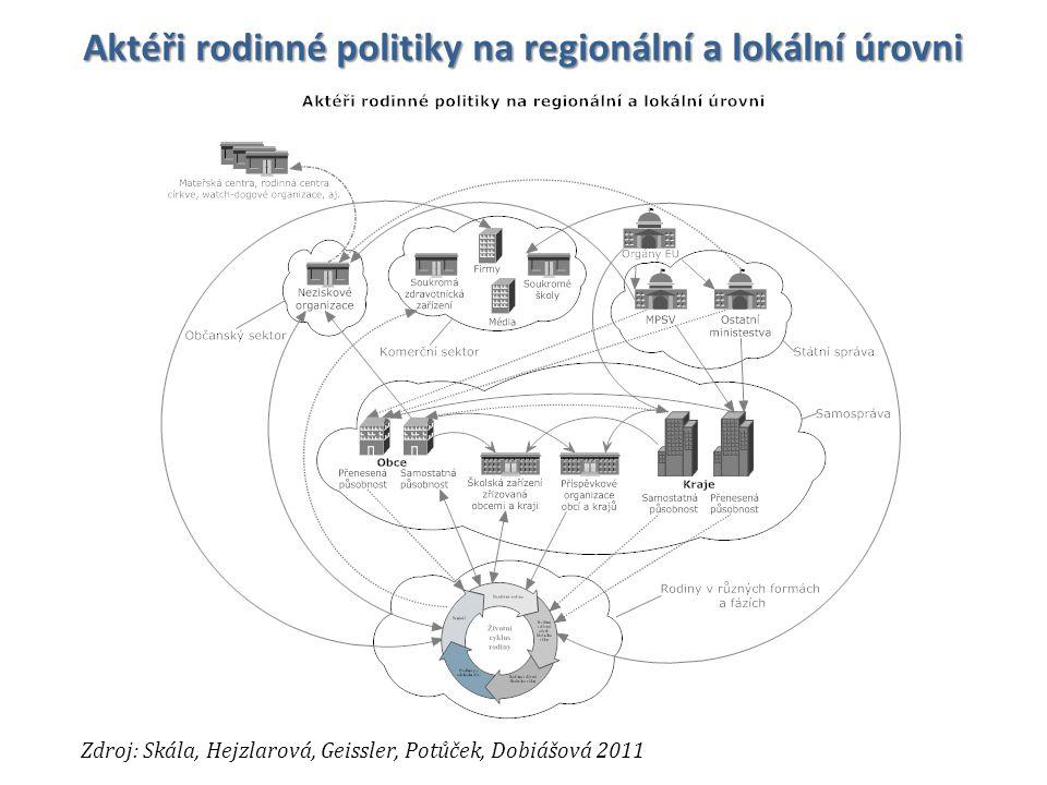 Aktéři rodinné politiky na regionální a lokální úrovni