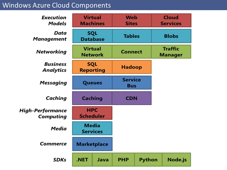 Windows Azure Cloud Components