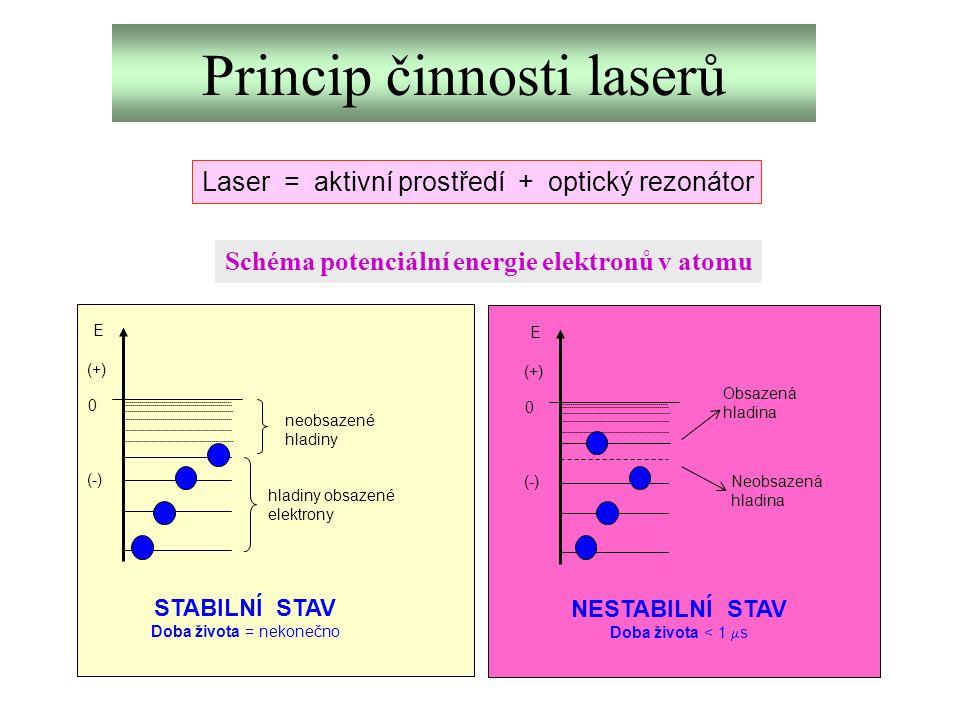 Princip činnosti laserů