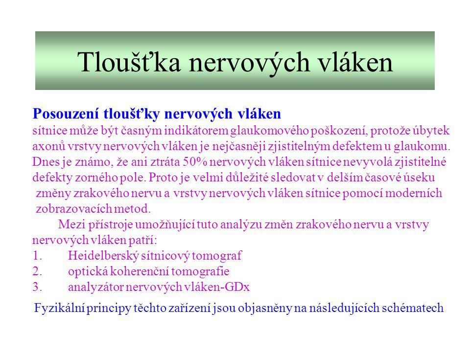 Tloušťka nervových vláken