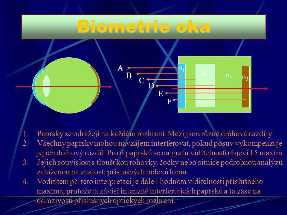 Biometrie oka A n1 n2 B n4 n3 C D E F