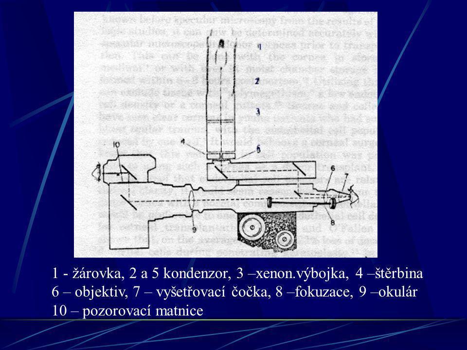 1 - žárovka, 2 a 5 kondenzor, 3 –xenon.výbojka, 4 –štěrbina