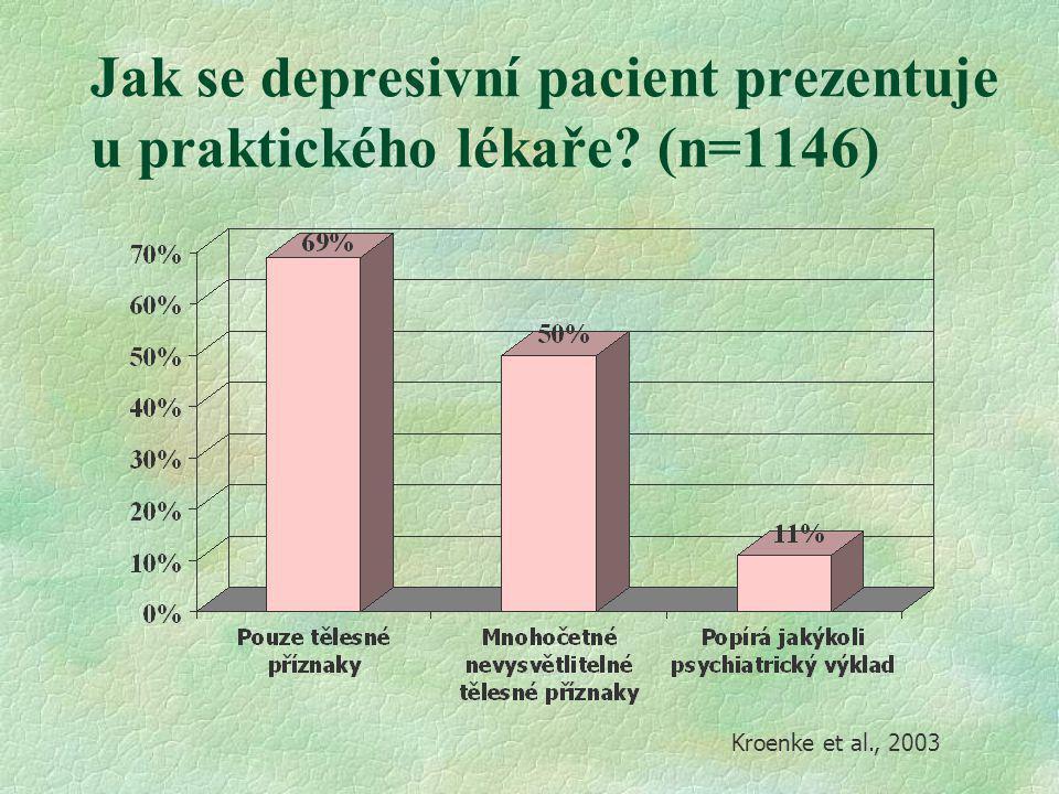 Jak se depresivní pacient prezentuje u praktického lékaře (n=1146)