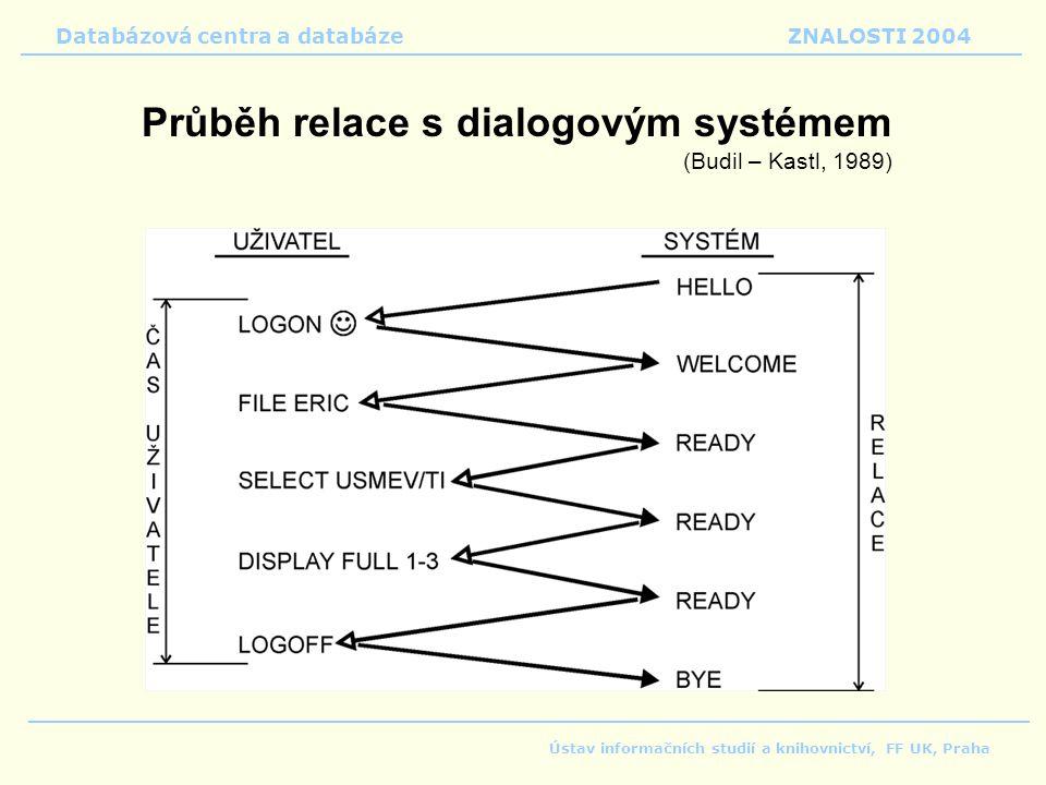 Průběh relace s dialogovým systémem (Budil – Kastl, 1989)