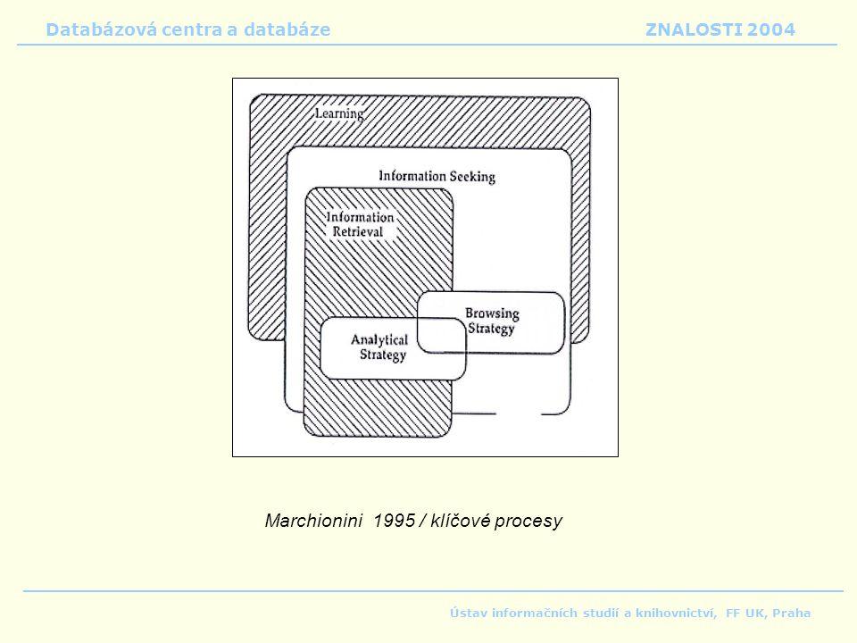 Marchionini 1995 / klíčové procesy