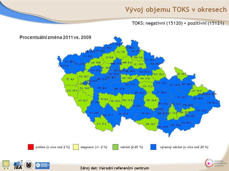 Vývoj objemu TOKS v okresech