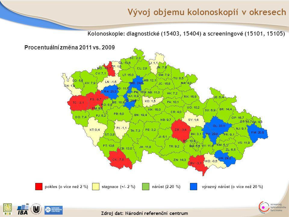 Vývoj objemu kolonoskopií v okresech