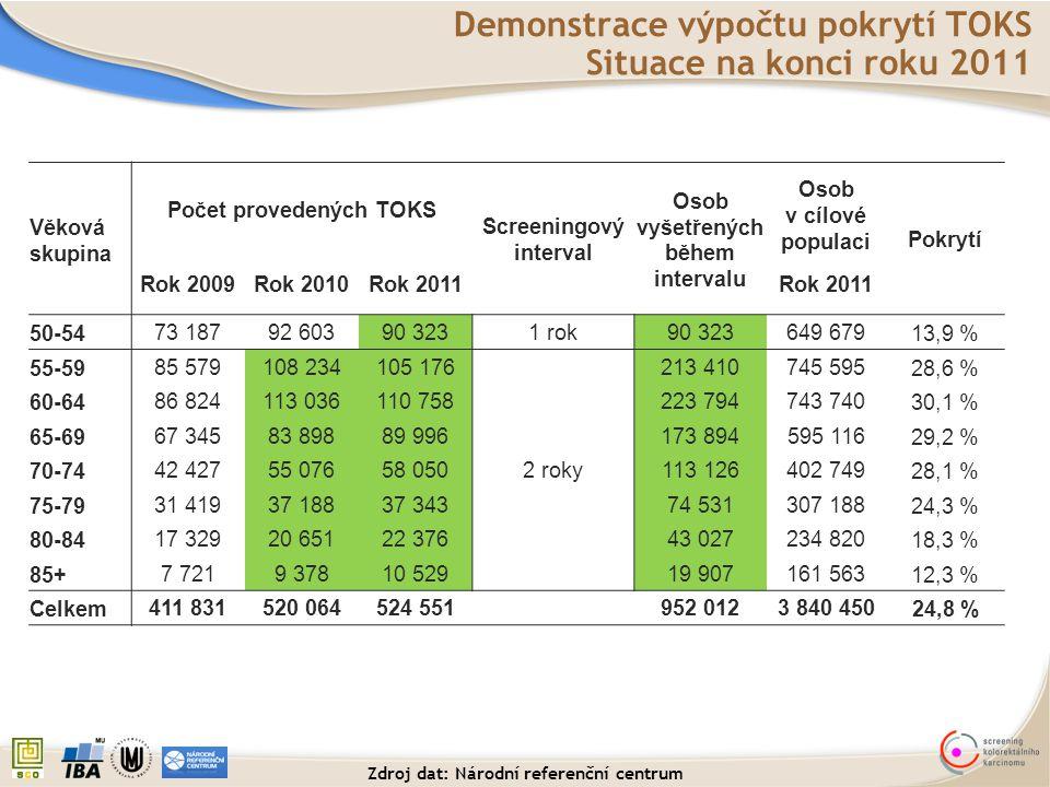Demonstrace výpočtu pokrytí TOKS Situace na konci roku 2011