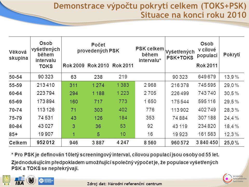PSK celkem během intervalu* Zdroj dat: Národní referenční centrum