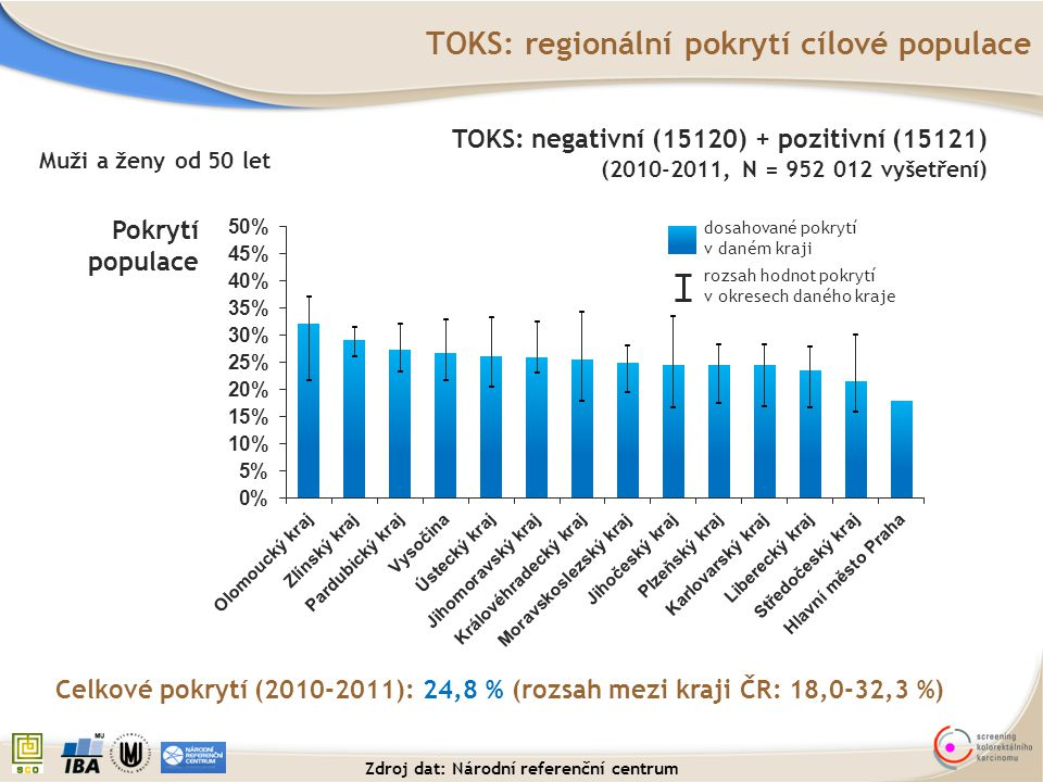 TOKS: regionální pokrytí cílové populace