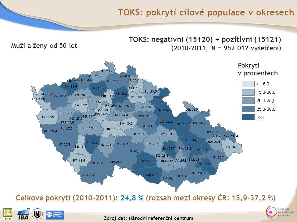 TOKS: pokrytí cílové populace v okresech