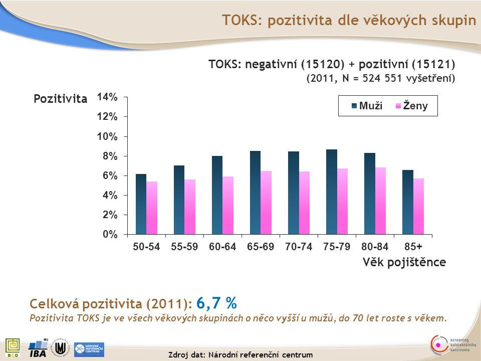TOKS: pozitivita dle věkových skupin