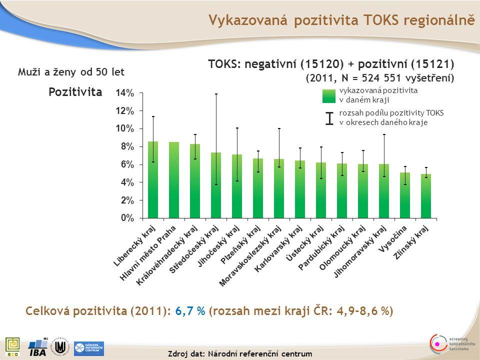 Vykazovaná pozitivita TOKS regionálně
