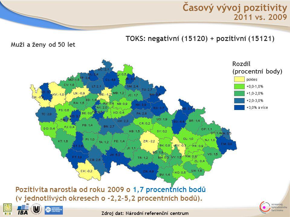 Časový vývoj pozitivity 2011 vs. 2009