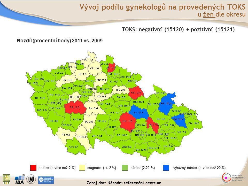 Vývoj podílu gynekologů na provedených TOKS u žen dle okresu