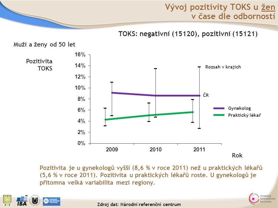 Vývoj pozitivity TOKS u žen v čase dle odborností