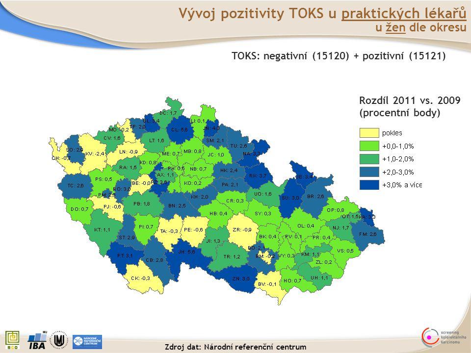 Vývoj pozitivity TOKS u praktických lékařů u žen dle okresu