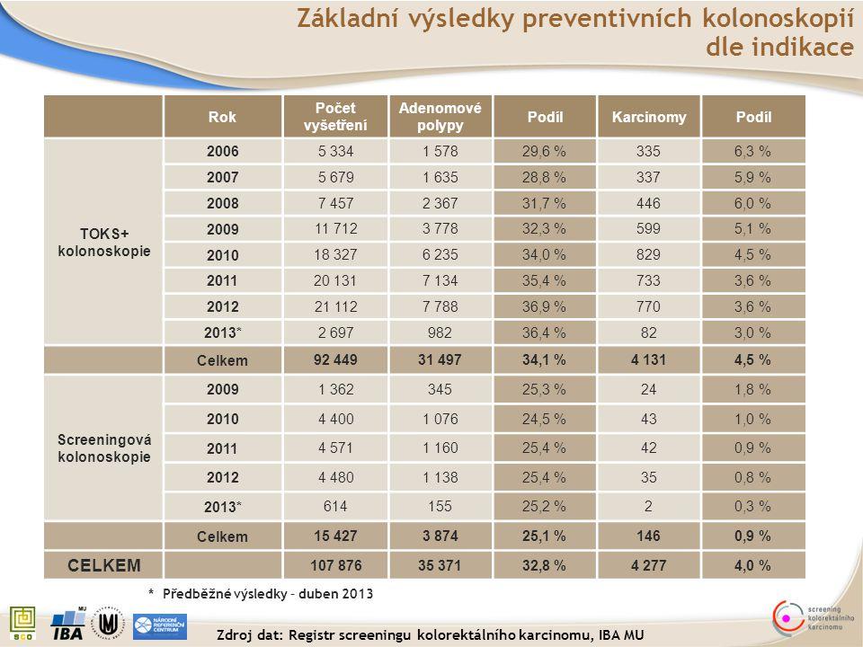 Základní výsledky preventivních kolonoskopií dle indikace