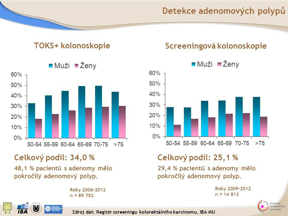 Detekce adenomových polypů