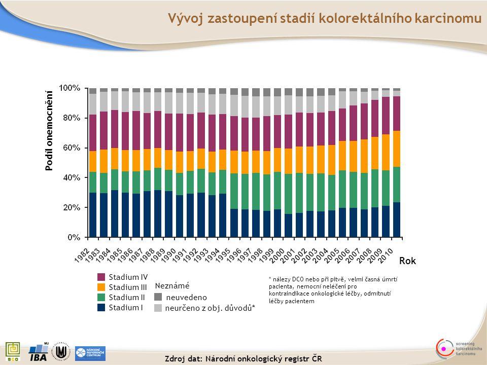 Vývoj zastoupení stadií kolorektálního karcinomu