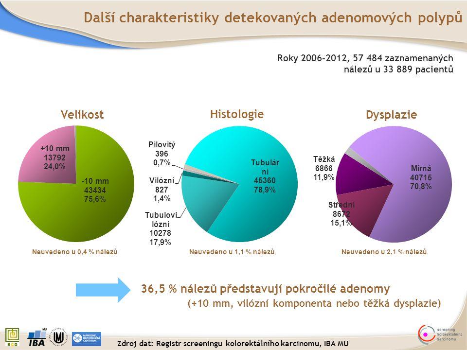 Zdroj dat: Registr screeningu kolorektálního karcinomu, IBA MU
