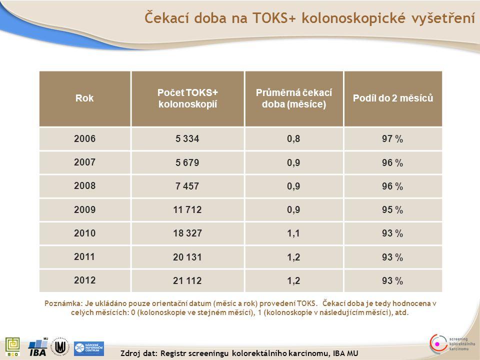 Čekací doba na TOKS+ kolonoskopické vyšetření