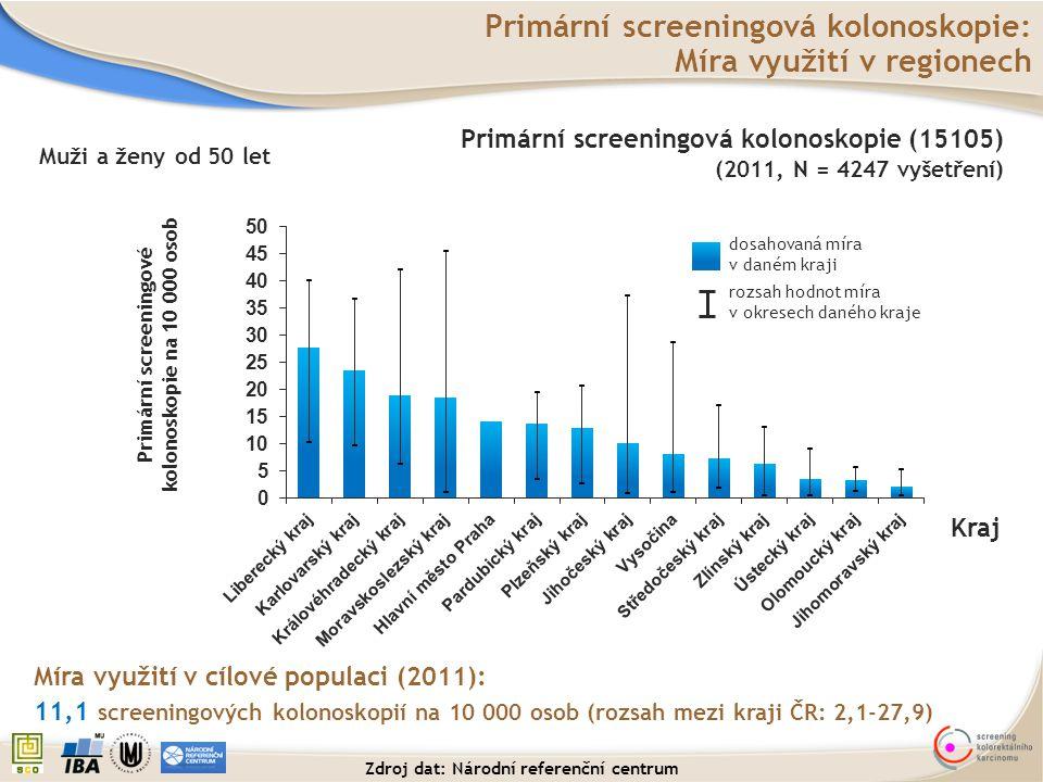 Primární screeningová kolonoskopie: Míra využití v regionech