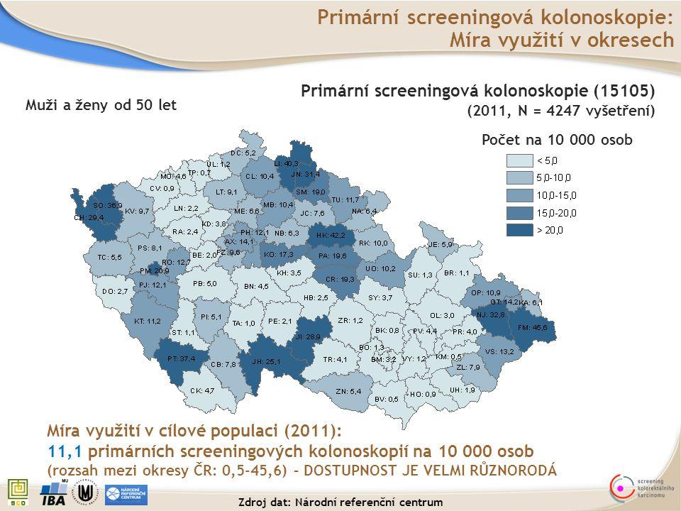 Primární screeningová kolonoskopie: Míra využití v okresech